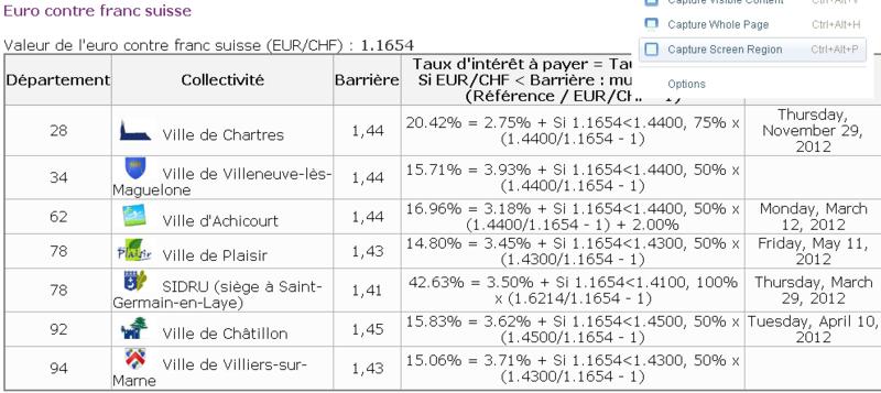 Sidru - euro vs franc suisse juillet 2011